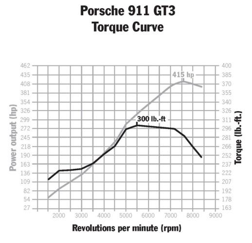 2007_911_GT3_Torque_Curve-US